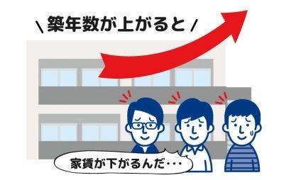 【トラブル・空室/第11話】借上げ家賃、築10年超は7割が減額