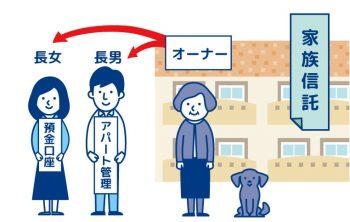 【トラブル・空室/第31話】生きてる時に財産活かす「家族信託」